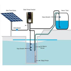 Solar Sulama Paketi 40 hp – 30 KW + 45 KW Solar Panel - Büyük Görsel